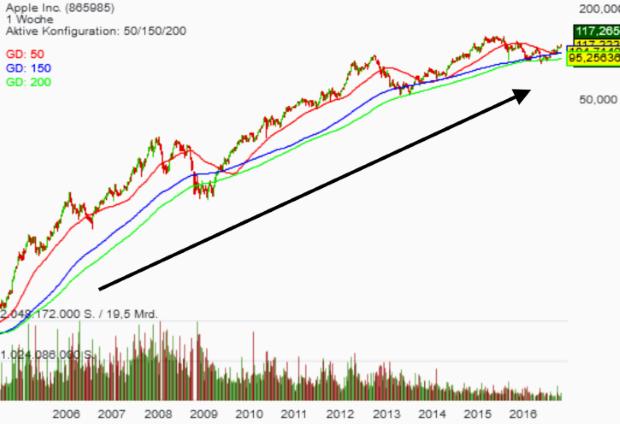 Apple vor den Quartalszahlen: Warum Credit Suisse mit einem Kursplus von 28 Prozent rechnet