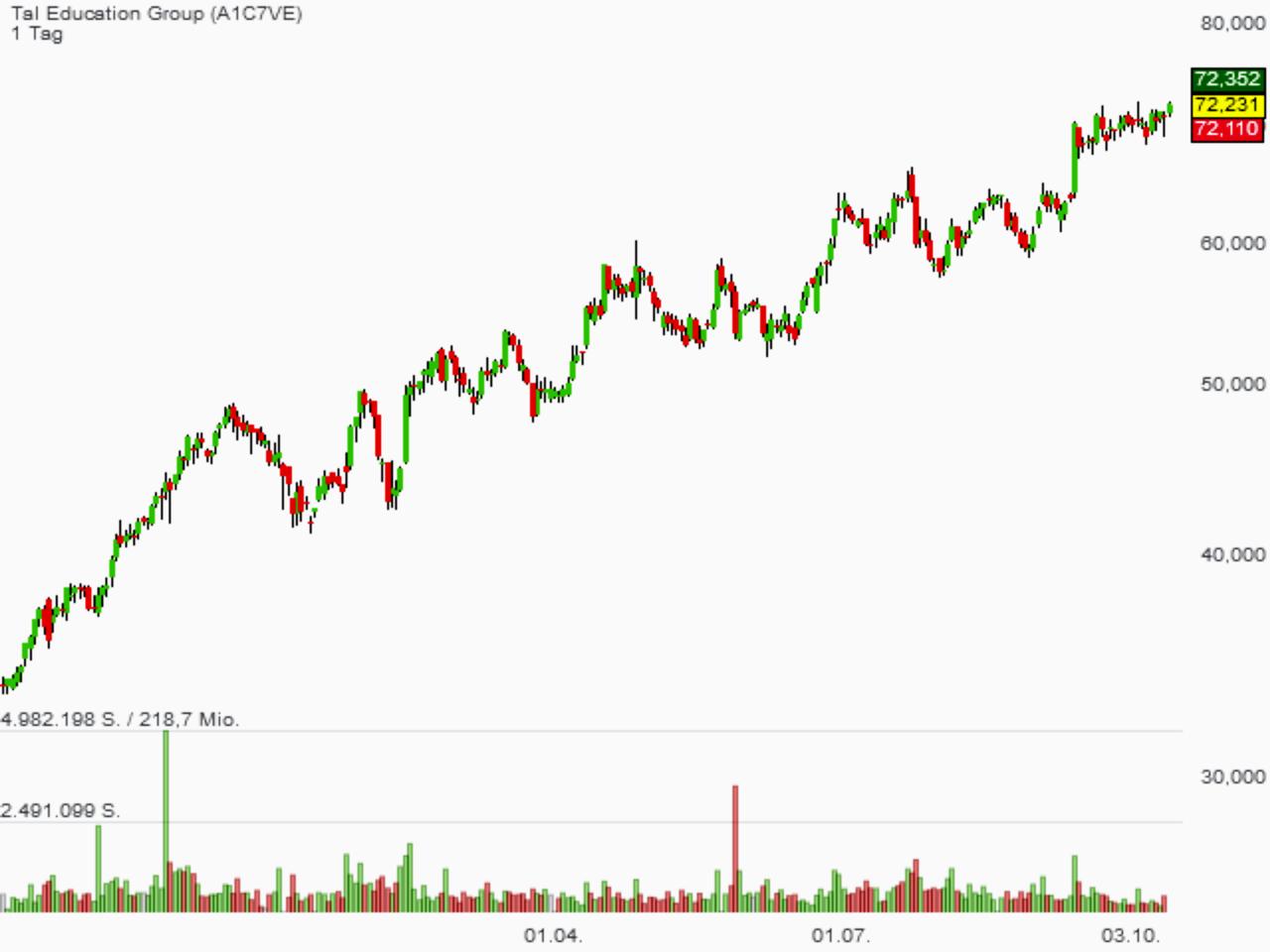 China-Aktien haben die Korrektur überstanden. TAL Education zeigte sich als Bulle. Jetzt steht die Aktie vor einem neuen 52-Wochenhoch!