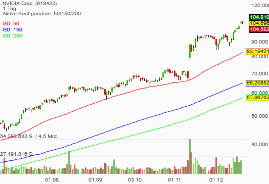 Nvidia: Das sind die neuen Goldman Sachs-Schätzungen!