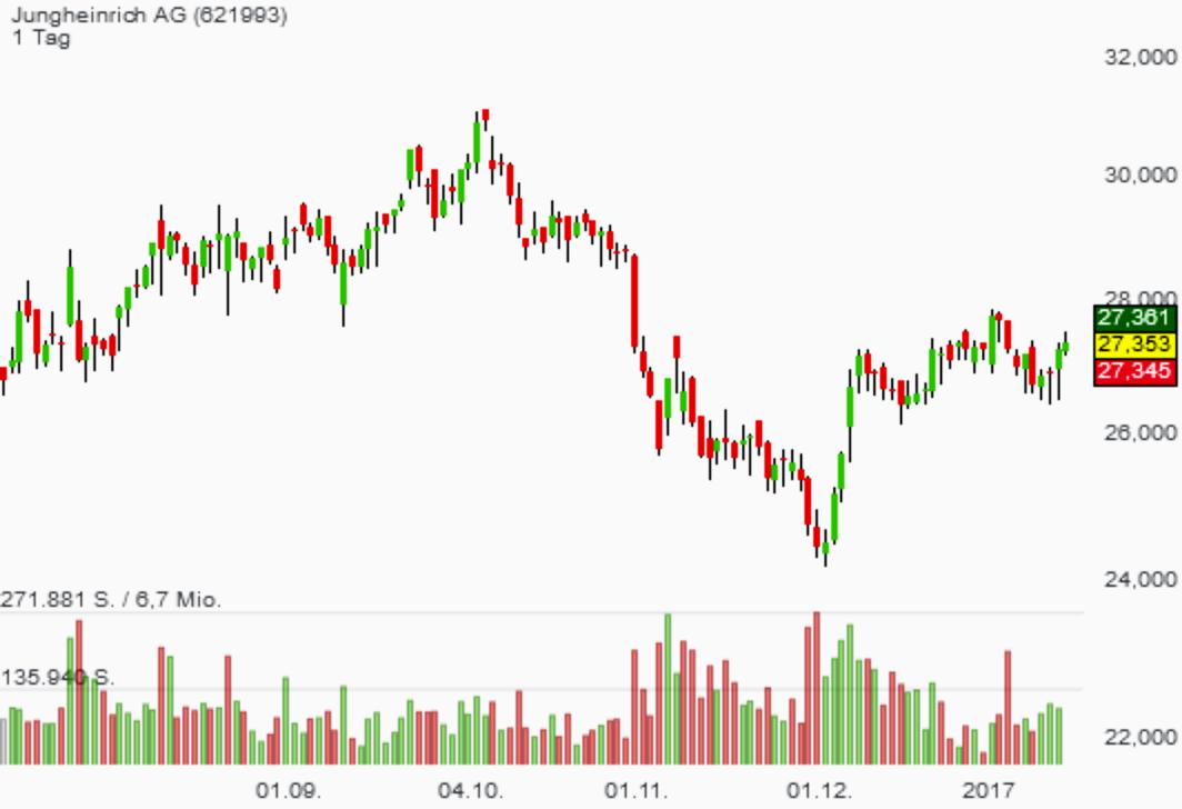 Anlagetrend Industrie 4.0/Intralogistik 4.0: Der heutige Chart-Breakout beim Top-Profiteur Jungheinrich ist bedeutsam!