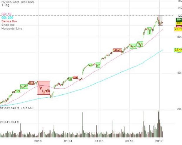 Verpasse keine Wachstumsstory an der Börse mehr mit der Darvas-Strategie!