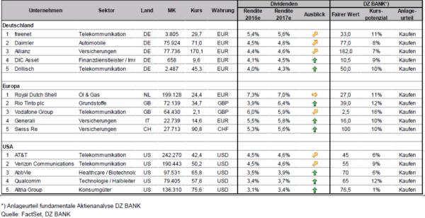 defensive dividendenstarke aktien