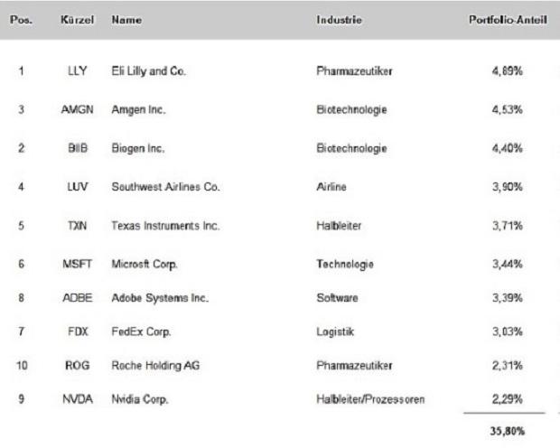 Portfoliocheck: Primecap Management - Der vielleicht beste konservative Fonds aller Zeiten?