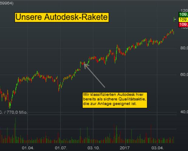 Unsere Autodesk-Rakete (+14 % heute). Warum diese Aktie unsere sichere Qualitätsstrategie bestätigt!