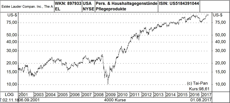 bank of america aktienkurse