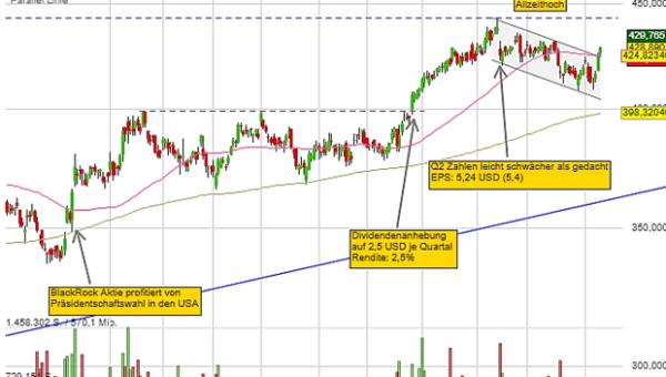 Portfoliocheck: Investor Daniel Loeb's Neuinvestment will ein großes Stück eines 160 Billionen Markt erobern!