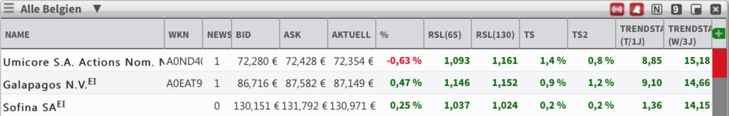 Trend Belgien