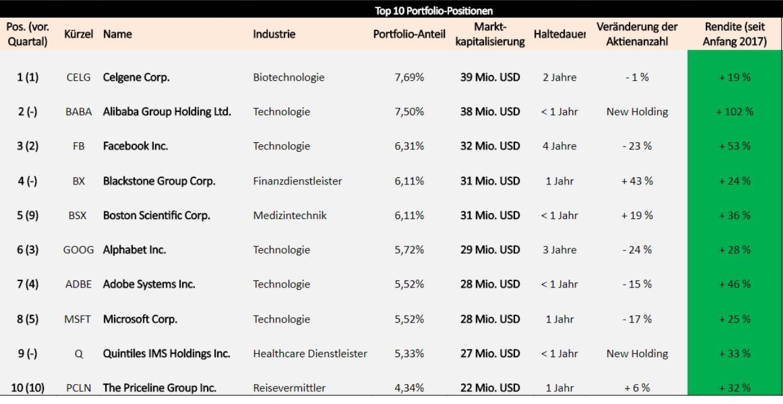 Portfoliocheck: Julian Robertson kann es noch immer – Investorenlegende favorisiert diese Technologieaktie!