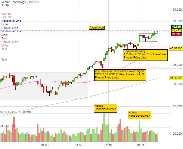 Die Q3 Hot Stocks der Wall Street Gurus - Hier kaufen sich Tepper, Einhorn & Co. ein!