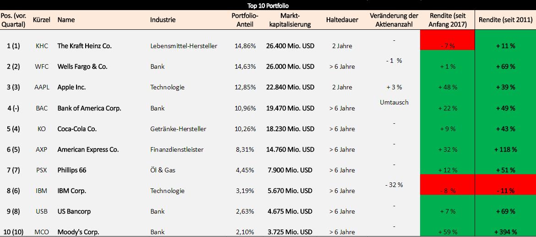 buffett-portfolio