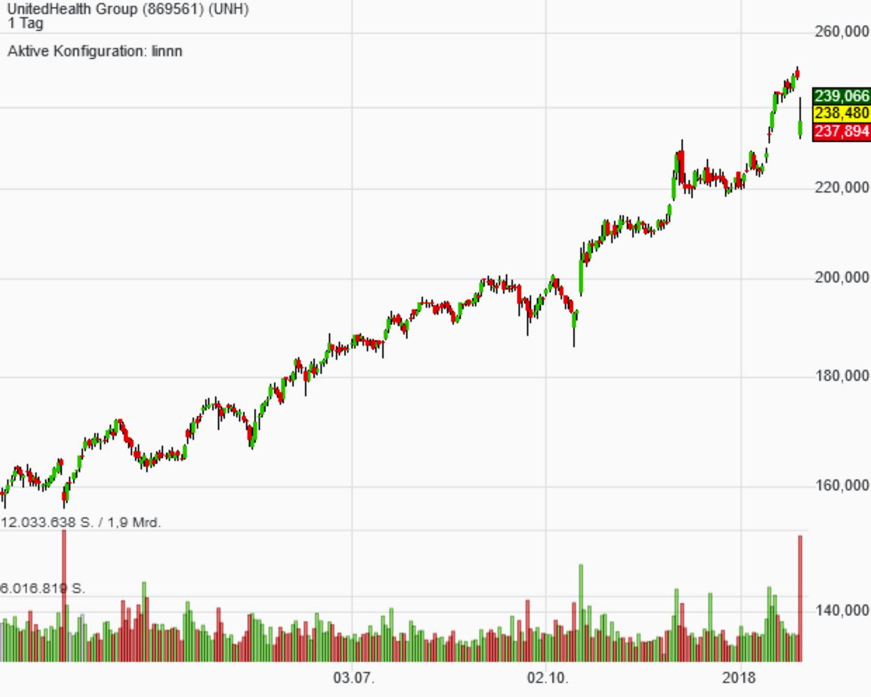 Qualität und Trendfolger: Die Aktie von UnitedHealth hat beides zu bieten