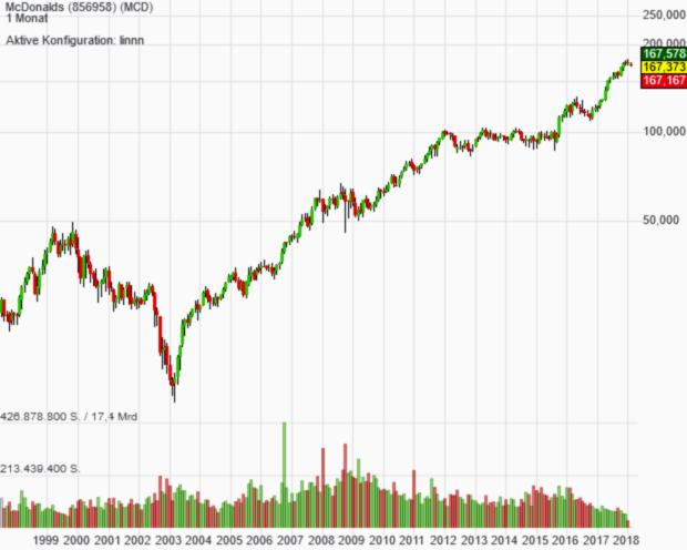 Trendfolger-Aktie McDonald´s schmeckt den Börsianern