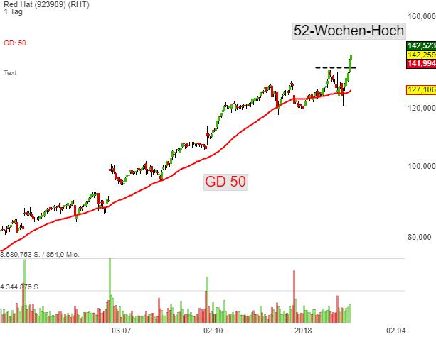 Leaderboard-Alert Top150-Growth-Stocks: Red Hat (RHT) – die Aktie entwickelt die charttechnsiche Stärke und aktiviert ein neues Long-Signal!