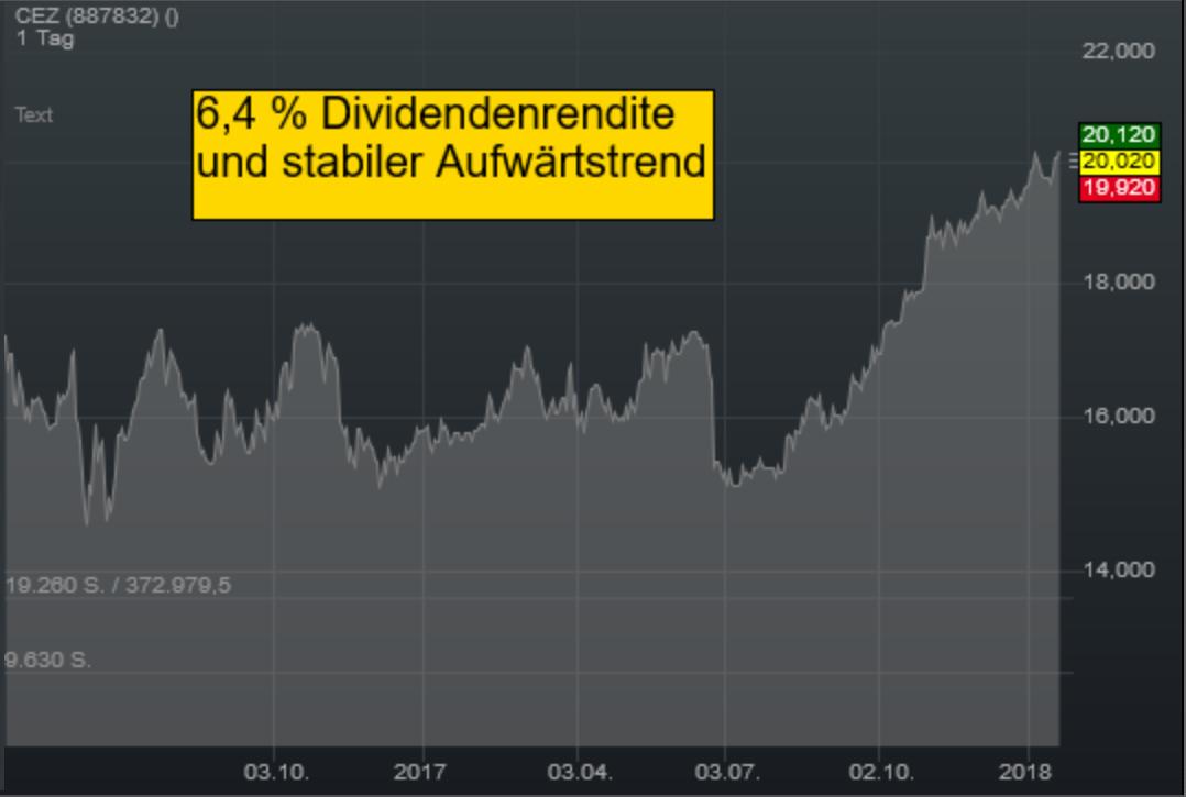 Dividendenaktie der Woche: CEZ Group bietet 6,4 % Dividendenrendite