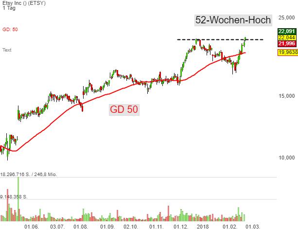 Leaderboard-Alert Etsy (ETSY): Die Aktie gewinnt nach der Kurszielanhebung von 20 auf 26 USD durch DA Davidson an der charttechnischen Stärke, die nun im Breakout auf ein neues 52-Wochen-Hoch mündet!