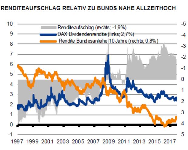 Was steigende Zinsen für Dividendenjäger bedeuten plus ein Screening zu Dividendenaristokraten aus Deutschland, Europa und den USA