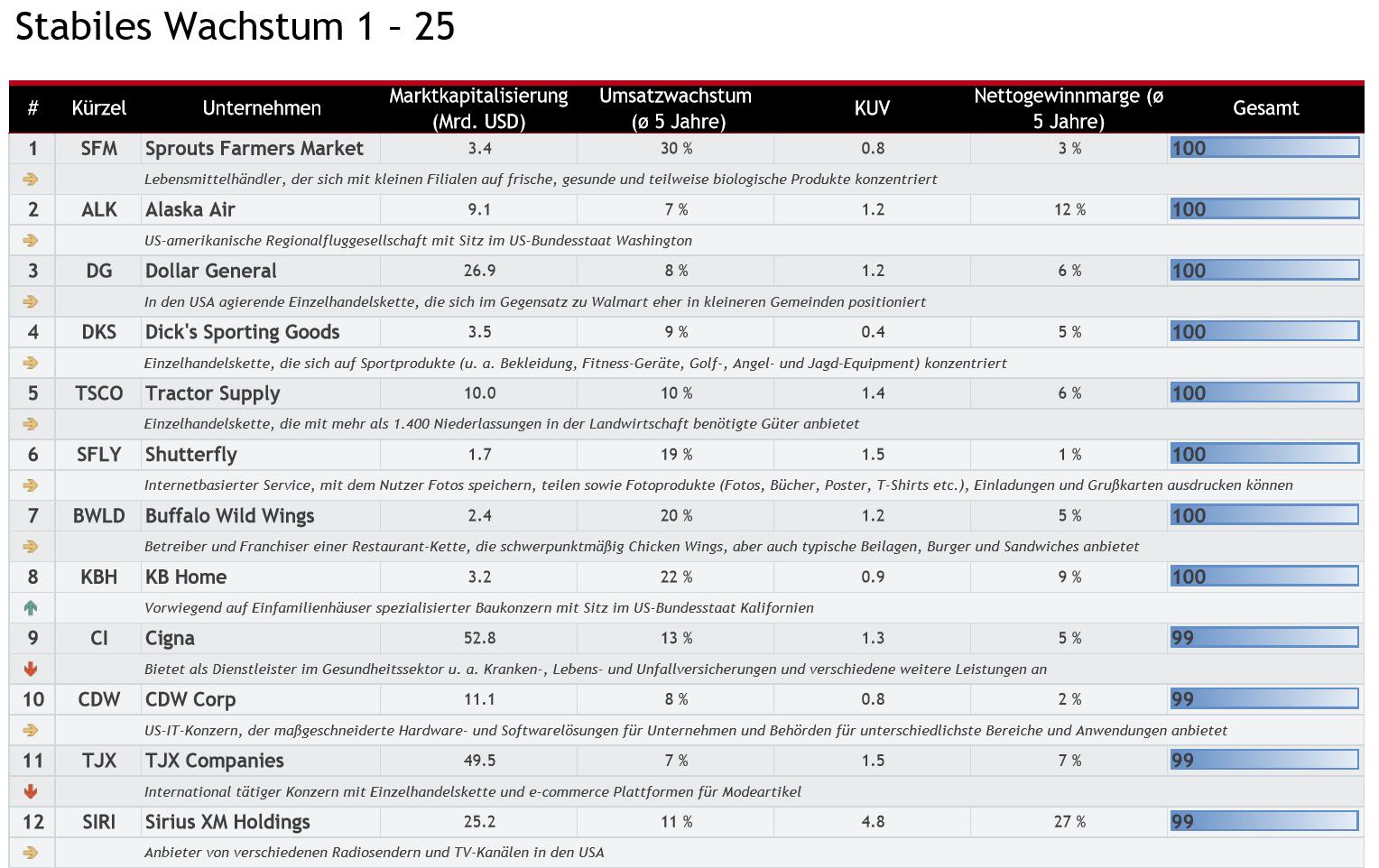 Die Top-10-Aktien der am stabilsten wachsenden Unternehmen der USA