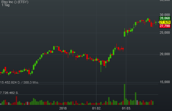0,97% Etsy Inc - US-Dollar Indikation -