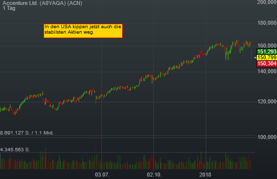 -6,93% Accenture Ltd. - US-Dollar Indikation -