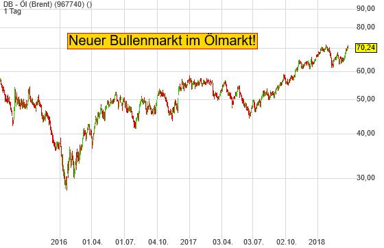0,30% DB - Öl (Brent) - Deutsche Bank Indikation -