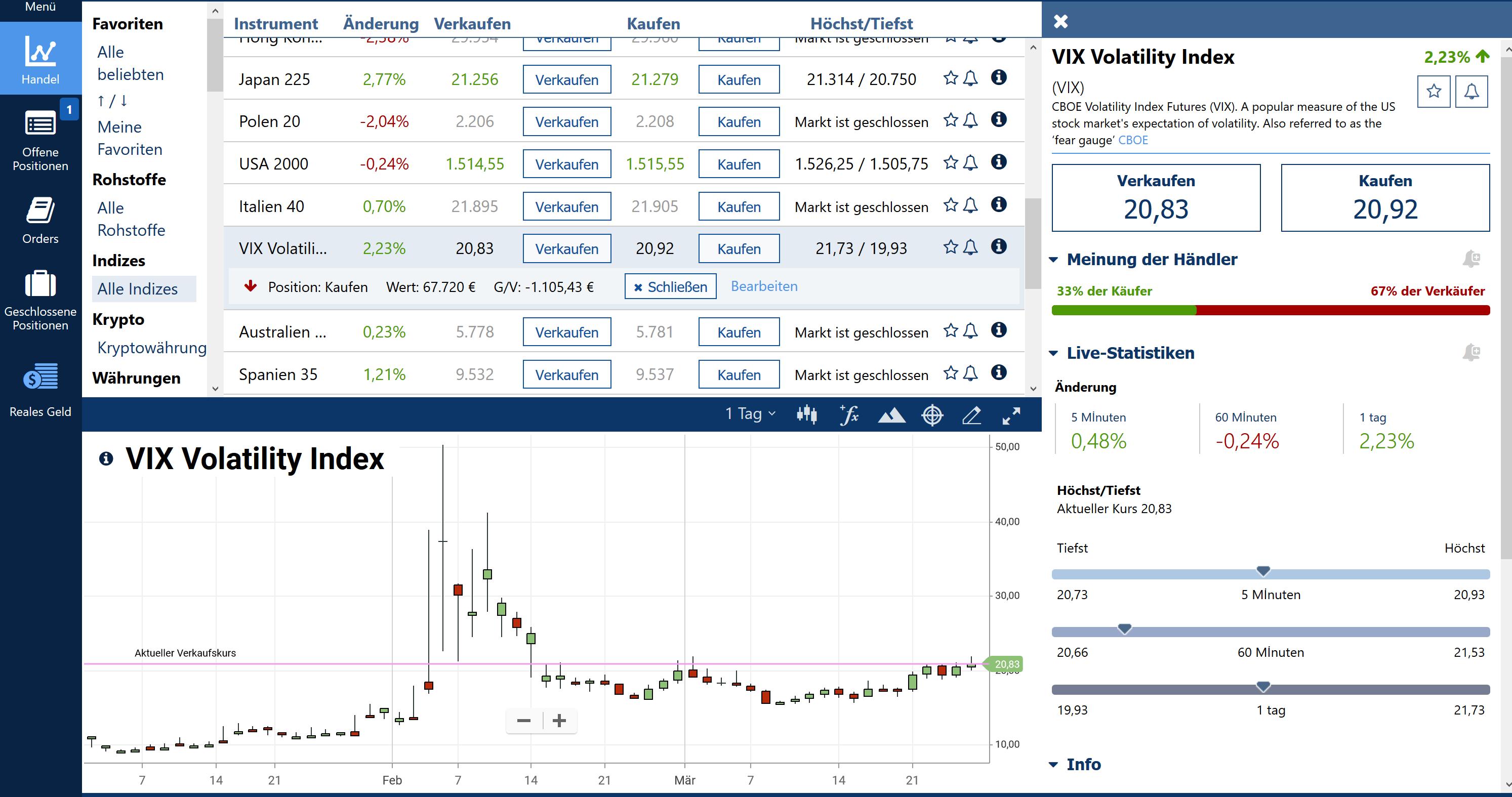 Handel des VIX Volatility Index (long und short) nun auch für Privatanleger möglich