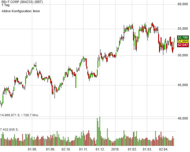 Trendfolger-Aktie BB&T trotzt seit 1872 allen Herausforderungen