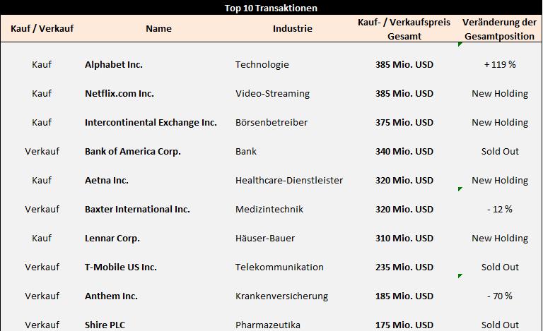 Portfoliocheck: Daniel Loeb wettet auf weiter steigende Aktienkurse – das sind die neuesten Einstiege des 15 Mrd. USD Hedgefonds!