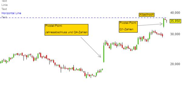 Neo-Darvas mit Pivotal-Points: diese beiden Aktien werden in unser Depot aufgenommen