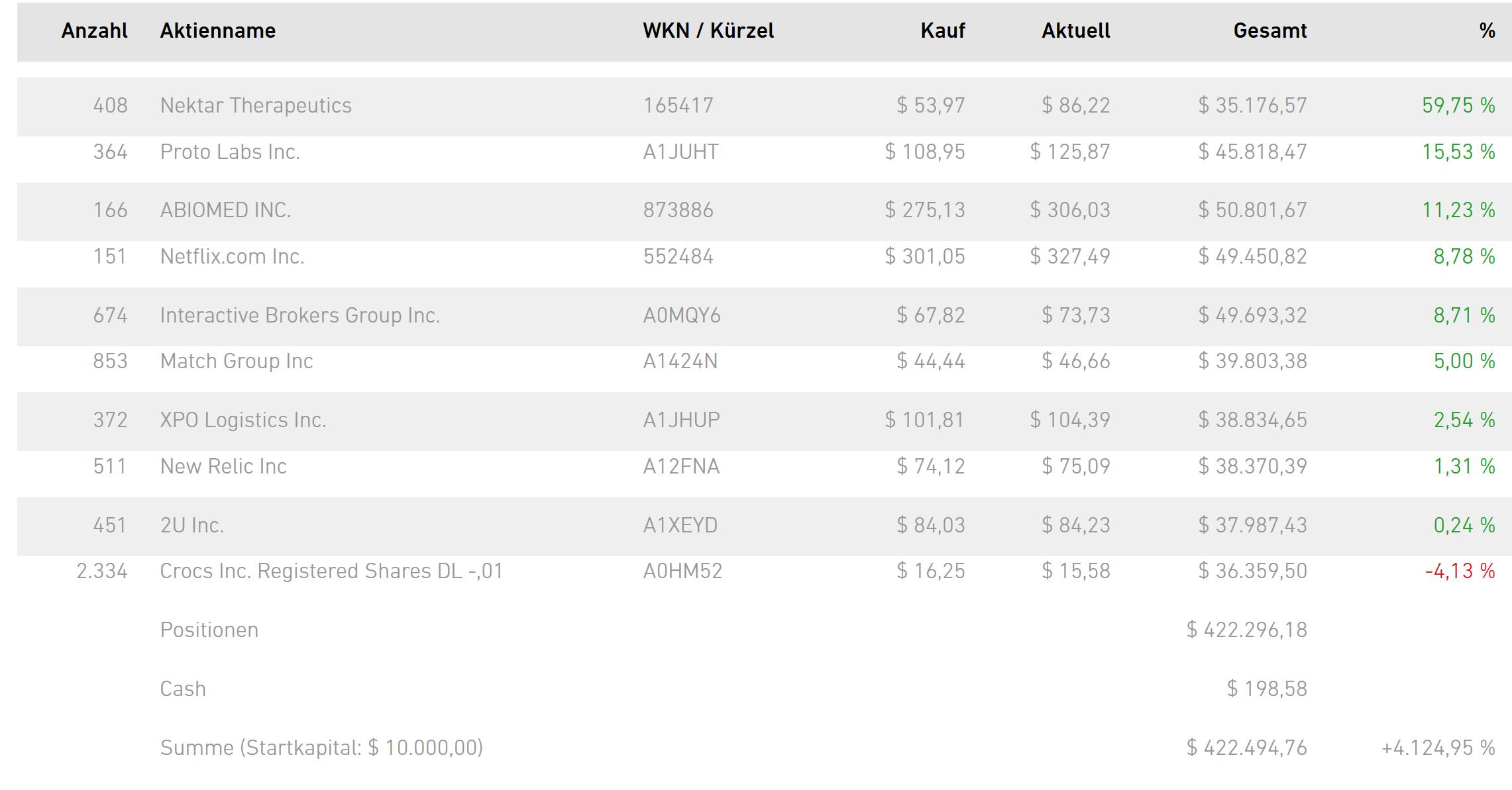 NEO-Darvas-Musterdepot (diese 10 Aktien sind aktuell drin) und Ranglisten sind jetzt online!