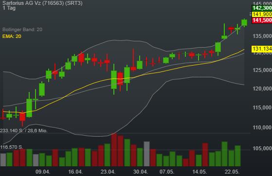 1,00% Sartorius AG Vz - Euro Indikation -
