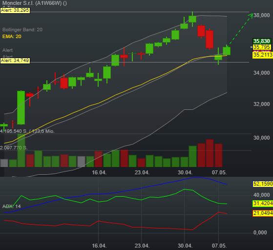 1,55% Moncler S.r.l. - Euro Indikation -