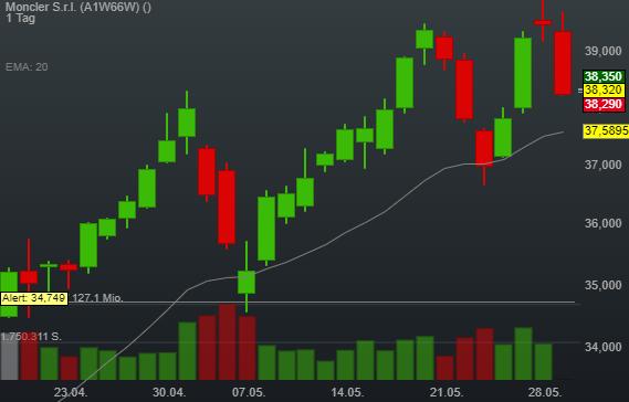 0,24% Moncler S.r.l. - Euro Indikation -