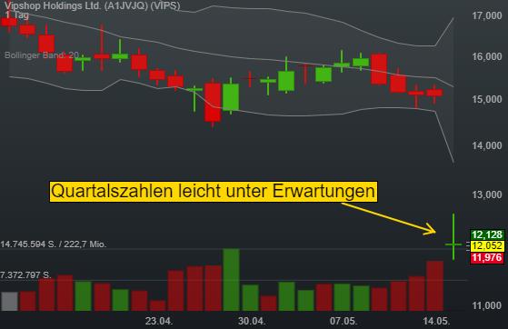 -0,23% Vipshop Holdings Ltd. - US-Dollar Indikation -