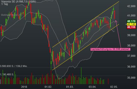 -1,64% Vonovia SE - Euro Indikation -