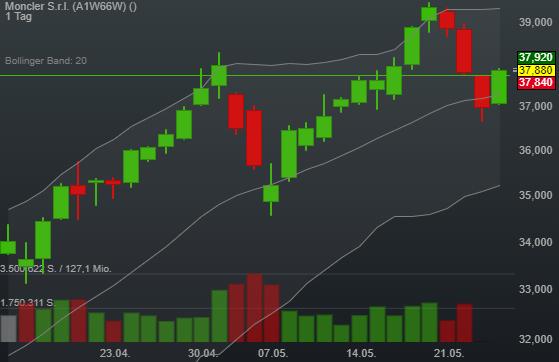 2,43% Moncler S.r.l. - Euro Indikation -