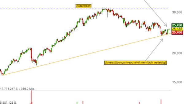 Chartanalyse Lufthansa: die Aktie zeigt wieder relative Stärke - was könnte die Aktie in den nächsten Wochen beflügeln?
