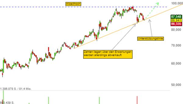 Chartanalyse Sodastream: das Erreichen des Unterstützungsniveaus könnte sich als attraktives Einstiegsniveau herausstellen - was treibt die Aktie an?