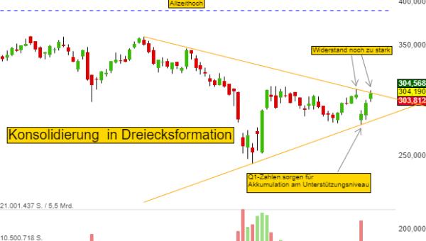 Chartanalyse Tesla: die Aktie steht vor einem Long-Signal!
