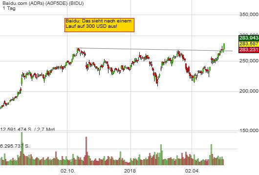 4,29% Baidu.com (ADRs) - US-Dollar Indikation -