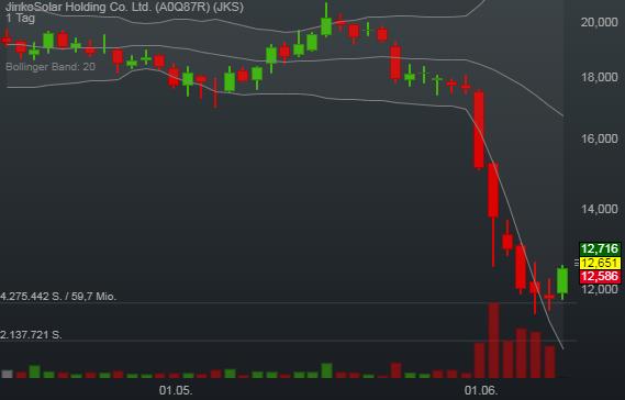 1,21% JinkoSolar Holding Co. Ltd. - US-Dollar Indikation -