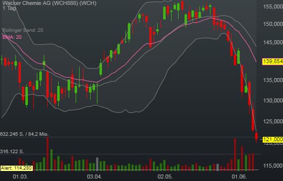 -1,63% Wacker Chemie AG - Euro Indikation -