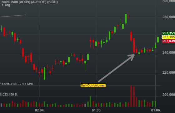 3,52% Baidu.com (ADRs) - US-Dollar Indikation -