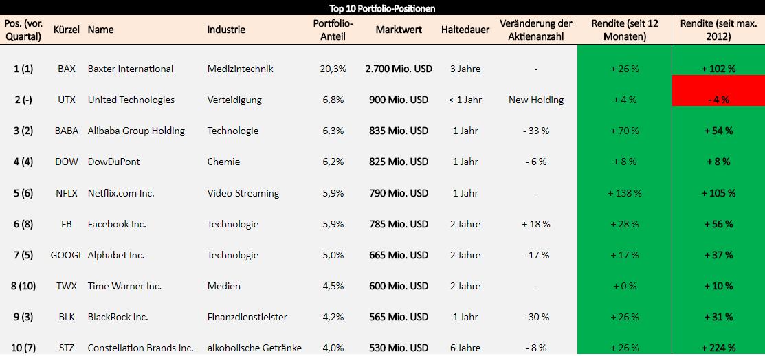 Portfoliocheck: Daniel Loeb kauft sich für über 1 Mrd. USD bei diesen drei Unternehmen ein!