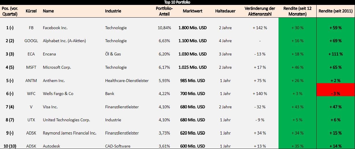 Portfoliocheck: Tigercub Investor Andreas Halvorsen nutzt beim größten Social Media Konzern der Welt Krise zum Milliarden-Einstieg!