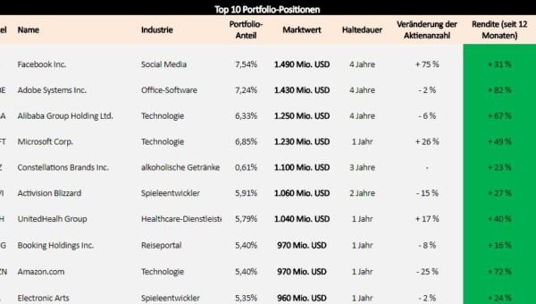Portfoliocheck: Das sind die Top Stocks 2018 für Investor Steve Mandel!