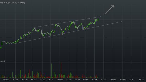 1,68% ASML Holding N.V. - Euro Indikation -