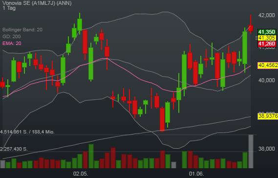 -0,47% Vonovia SE - Euro Indikation -