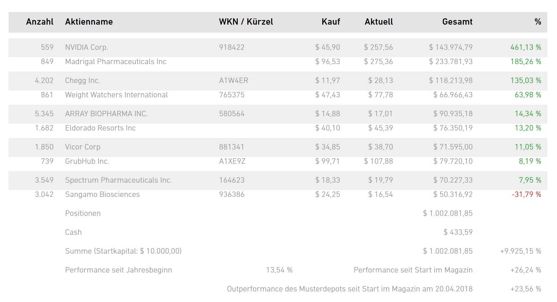 NEO-DARVAS-Depot mit Pivotal-Points: +26 % nach einem Monat. 4 neue Käufe!