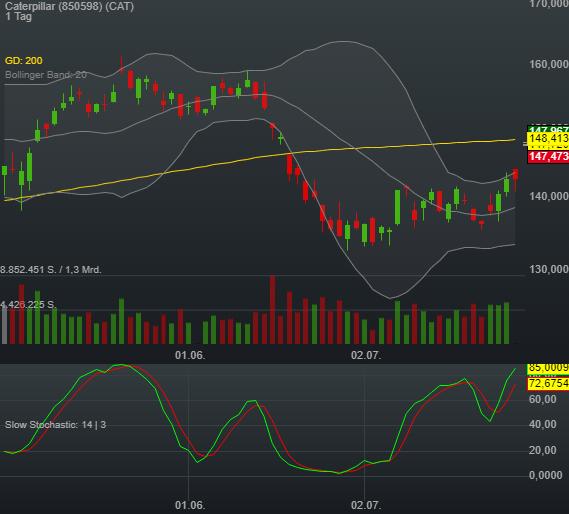3,62% Caterpillar - US-Dollar Indikation -
