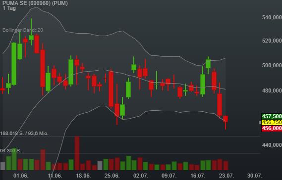 0,05% PUMA SE - Euro Indikation -